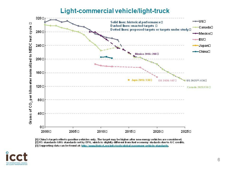 6 Light-commercial vehicle/light-truck