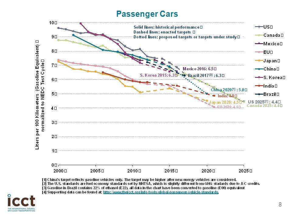 8 Passenger Cars