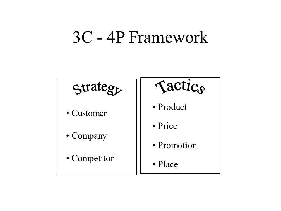 3C - 4P Framework Customer Company Competitor Product Price Promotion Place