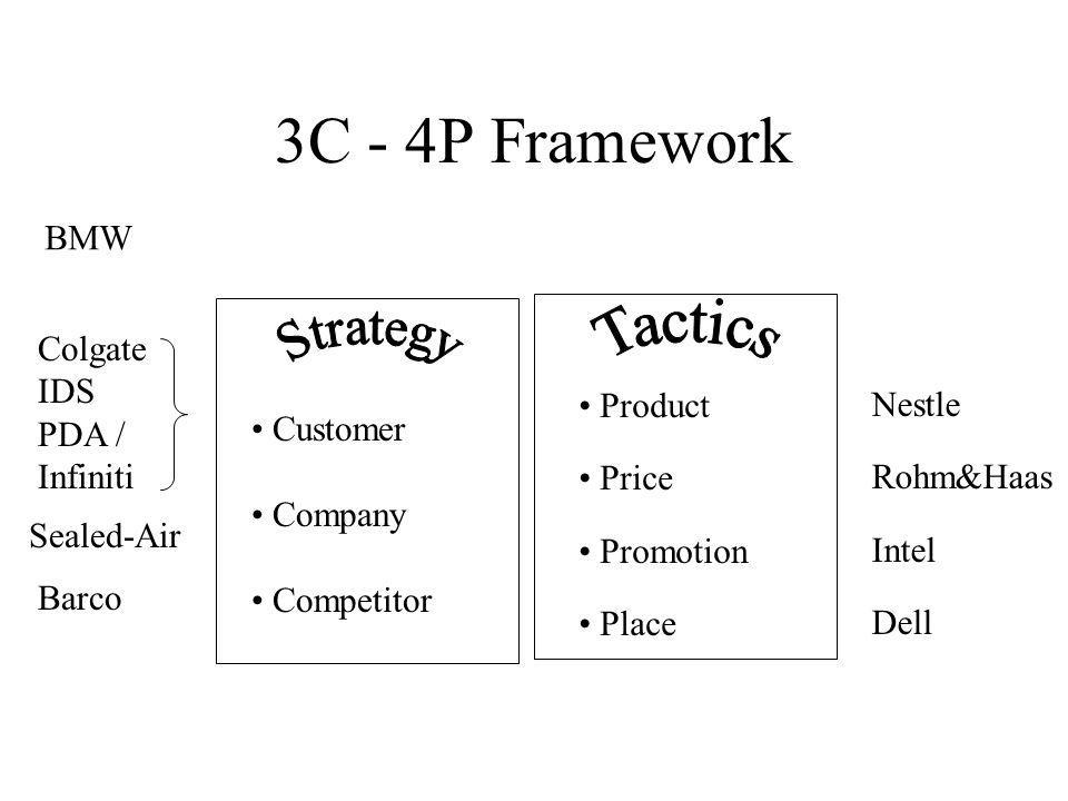 3C - 4P Framework Customer Company Competitor Product Price Promotion Place Colgate IDS PDA / Infiniti Sealed-Air Barco Nestle Rohm&Haas Intel Dell BMW