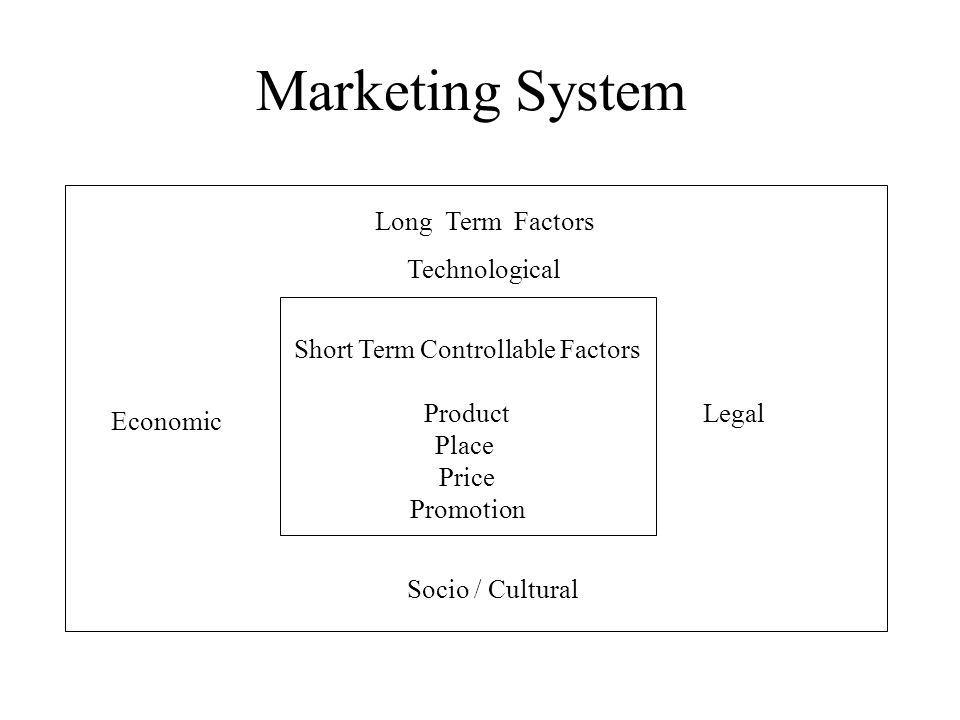 Marketing System Short Term Controllable Factors Product Place Price Promotion Long Term Factors Technological Legal Socio / Cultural Economic