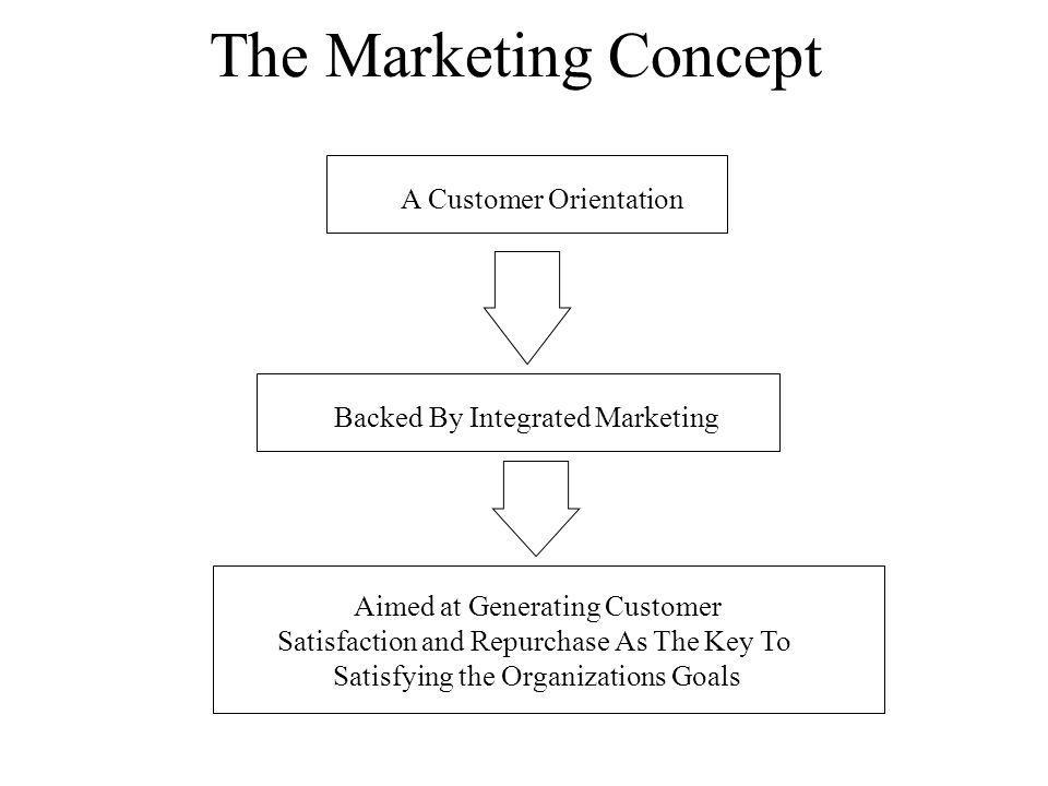 The Marketing Concept A Customer Orientation Backed By Integrated Marketing Aimed at Generating Customer Satisfaction and Repurchase As The Key To Satisfying the Organizations Goals