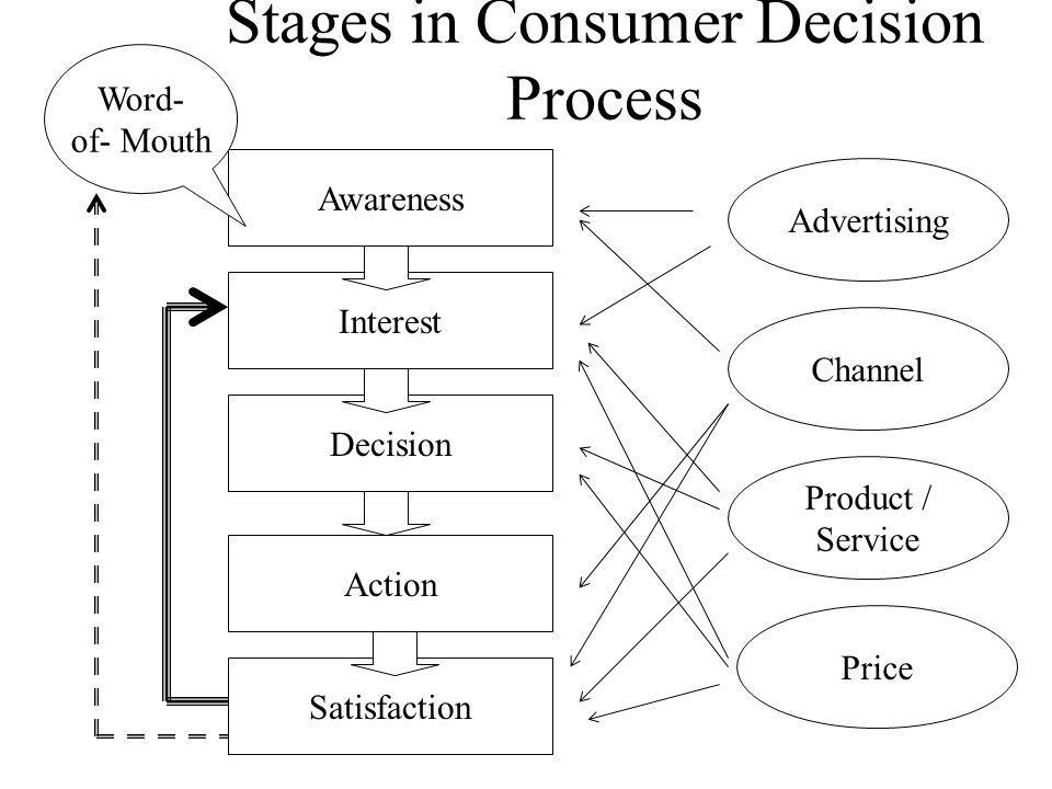 Stages in Consumer Decision Process Awareness Interest Decision Satisfaction Action Advertising Channel Product / Service Price Word- of- Mouth
