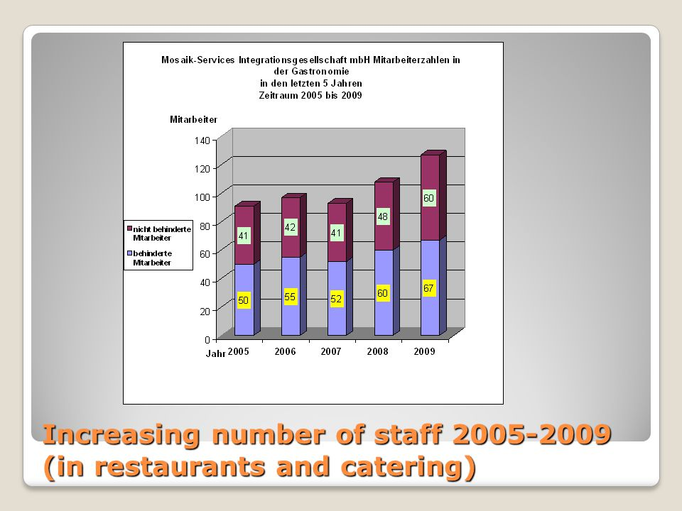 Increasing number of staff 2005-2009 (in restaurants and catering)