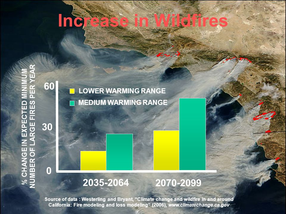 15 Increase in Wildfires Source of data : Westerling and Bryant, Climate change and wildfire in and around California: Fire modeling and loss modeling (2006),   LOWER WARMING RANGE MEDIUM WARMING RANGE % CHANGE IN EXPECTED MINIMUM NUMBER OF LARGE FIRES PER YEAR