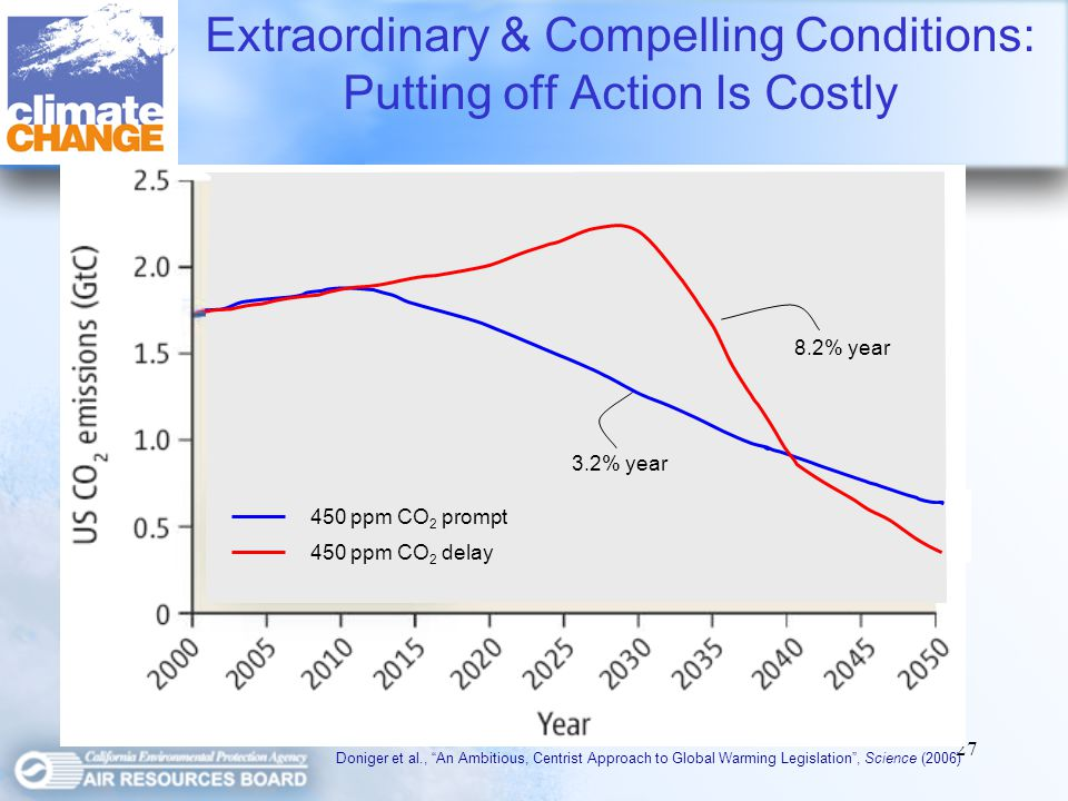 27 Extraordinary & Compelling Conditions: Putting off Action Is Costly Doniger et al., An Ambitious, Centrist Approach to Global Warming Legislation, Science (2006) 3.2% year 450 ppm CO 2 prompt 8.2% year 450 ppm CO 2 delay