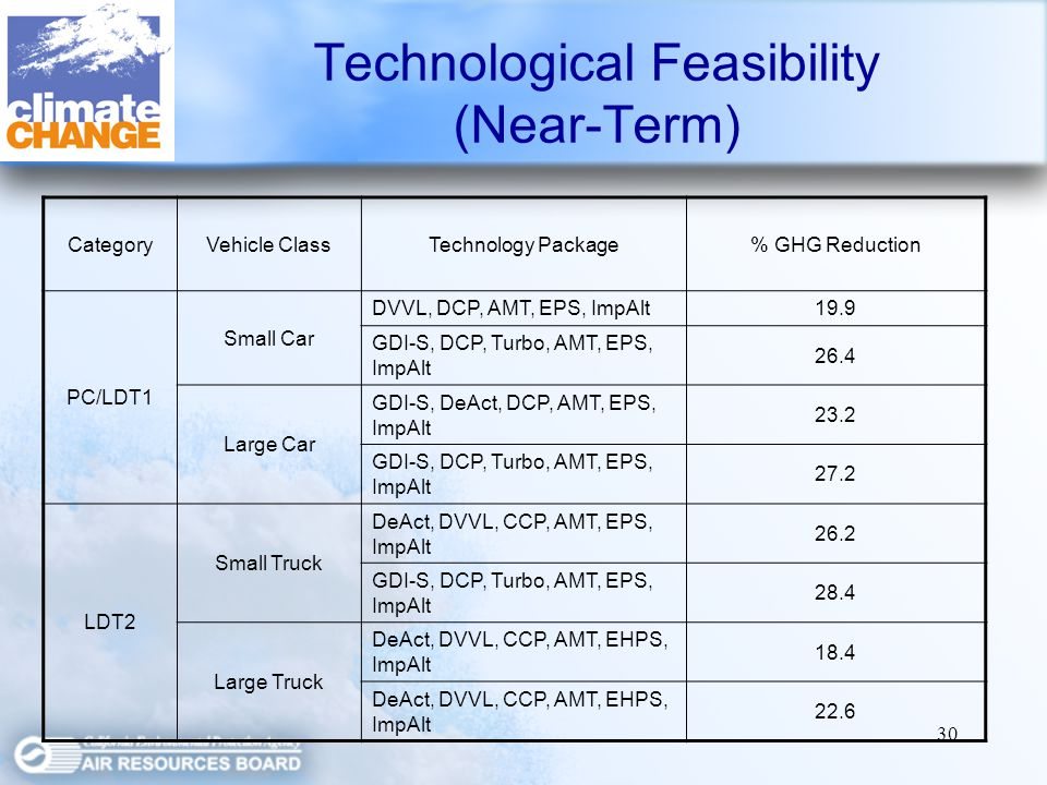 30 Technological Feasibility (Near-Term) CategoryVehicle ClassTechnology Package% GHG Reduction PC/LDT1 Small Car DVVL, DCP, AMT, EPS, ImpAlt19.9 GDI-S, DCP, Turbo, AMT, EPS, ImpAlt 26.4 Large Car GDI-S, DeAct, DCP, AMT, EPS, ImpAlt 23.2 GDI-S, DCP, Turbo, AMT, EPS, ImpAlt 27.2 LDT2 Small Truck DeAct, DVVL, CCP, AMT, EPS, ImpAlt 26.2 GDI-S, DCP, Turbo, AMT, EPS, ImpAlt 28.4 Large Truck DeAct, DVVL, CCP, AMT, EHPS, ImpAlt 18.4 DeAct, DVVL, CCP, AMT, EHPS, ImpAlt 22.6