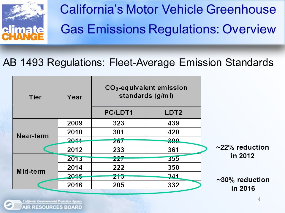4 ~22% reduction in 2012 ~30% reduction in 2016 AB 1493 Regulations: Fleet-Average Emission Standards Californias Motor Vehicle Greenhouse Gas Emissions Regulations: Overview