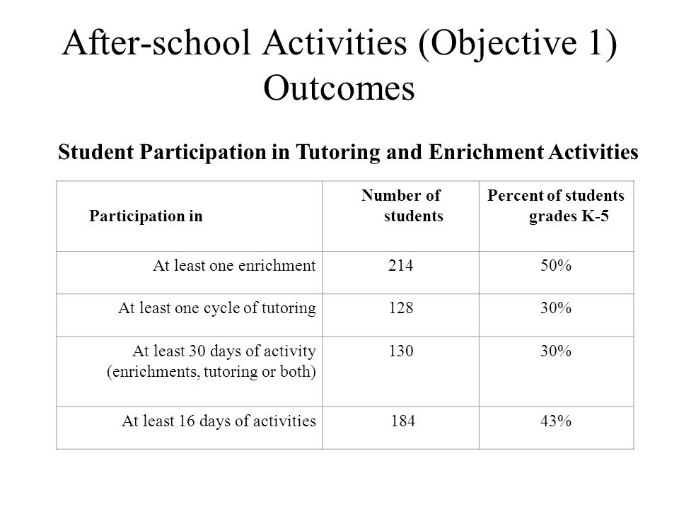 After-school Activities (Objective 1) Outcomes Participation in Number of students Percent of students grades K-5 At least one enrichment21450% At least one cycle of tutoring12830% At least 30 days of activity (enrichments, tutoring or both) 13030% At least 16 days of activities 18443% Student Participation in Tutoring and Enrichment Activities