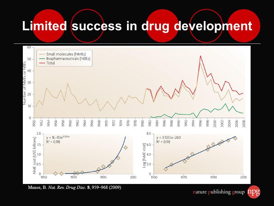 Limited success in drug development Munos, B. Nat. Rev. Drug Disc. 8, 959–968 (2009)