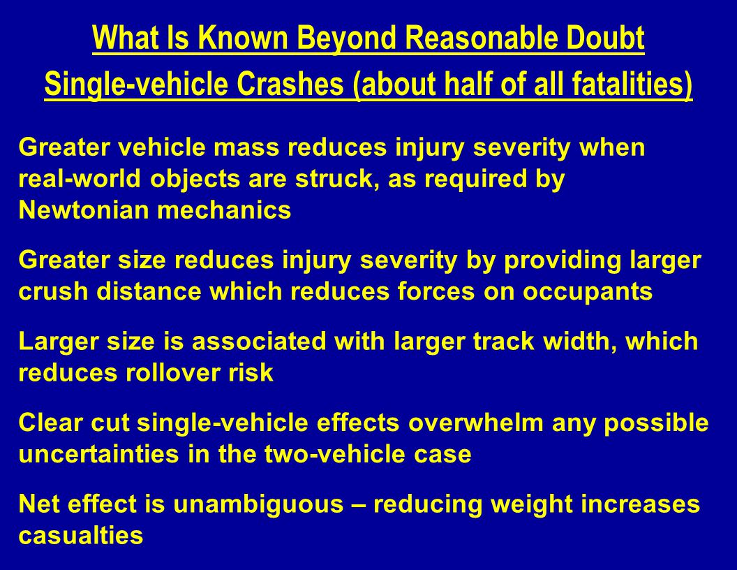 What Is Known Beyond Reasonable Doubt Greater vehicle mass reduces injury severity when real-world objects are struck, as required by Newtonian mechanics Greater size reduces injury severity by providing larger crush distance which reduces forces on occupants Single-vehicle Crashes (about half of all fatalities) Clear cut single-vehicle effects overwhelm any possible uncertainties in the two-vehicle case Larger size is associated with larger track width, which reduces rollover risk Net effect is unambiguous – reducing weight increases casualties
