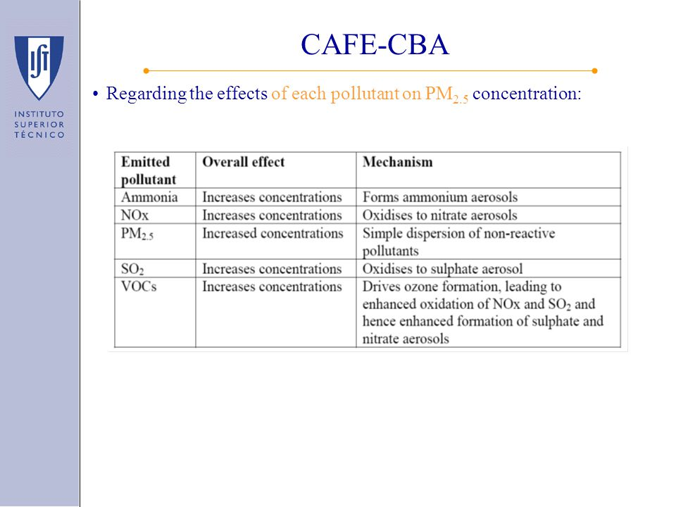 Regarding the effects of each pollutant on PM 2.5 concentration: CAFE-CBA
