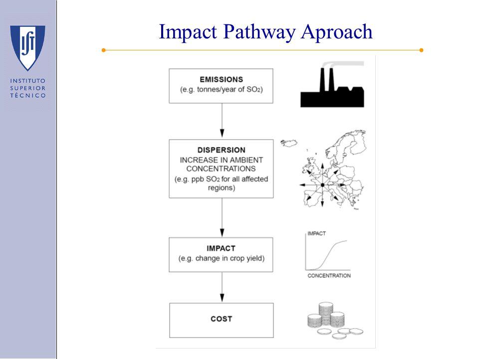 Impact Pathway Aproach