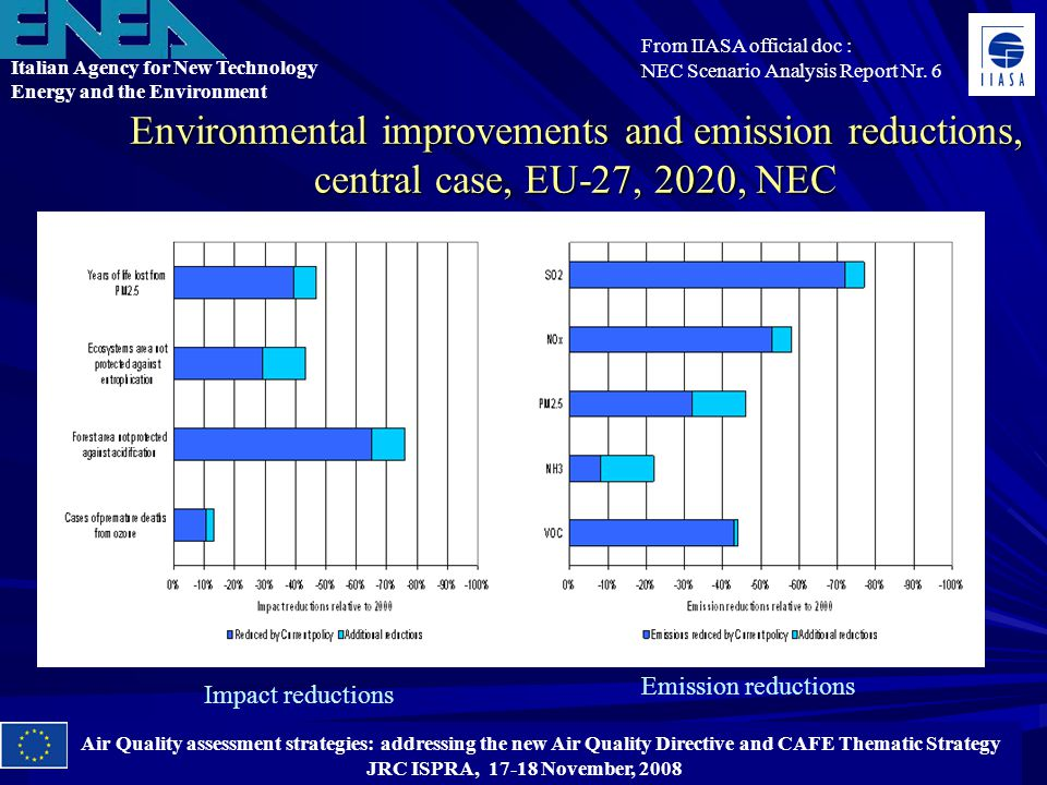 Italian Agency for New Technology Energy and the Environment Air Quality assessment strategies: addressing the new Air Quality Directive and CAFE Thematic Strategy JRC ISPRA, 17-18 November, 2008 Environmental improvements and emission reductions, central case, EU-27, 2020, NEC From IIASA official doc : NEC Scenario Analysis Report Nr.