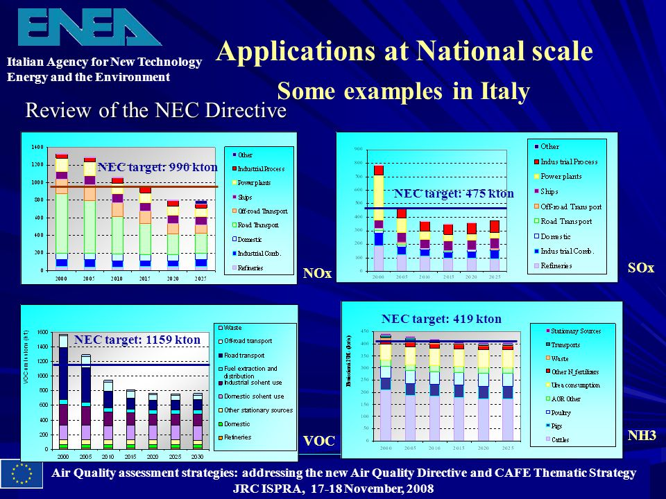 Air Quality assessment strategies: addressing the new Air Quality Directive and CAFE Thematic Strategy JRC ISPRA, 17-18 November, 2008 Applications at National scale Some examples in Italy Review of the NEC Directive NOx SOx VOC NH3 NEC target: 475 kton NEC target: 990 kton Italian Agency for New Technology Energy and the Environment NEC target: 1159 kton NEC target: 419 kton