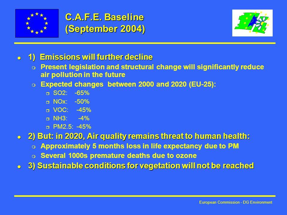 European Commission - DG Environment C.A.F.E.