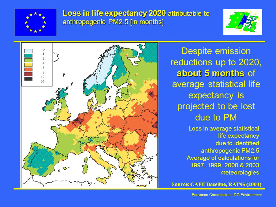 European Commission - DG Environment Loss in life expectancy 2020 attributable to anthropogenic PM2.5 [in months] Loss in average statistical life expectancy due to identified anthropogenic PM2.5 Average of calculations for 1997, 1999, 2000 & 2003 meteorologies about 5 months Despite emission reductions up to 2020, about 5 months of average statistical life expectancy is projected to be lost due to PM Source: CAFE Baseline, RAINS (2004)
