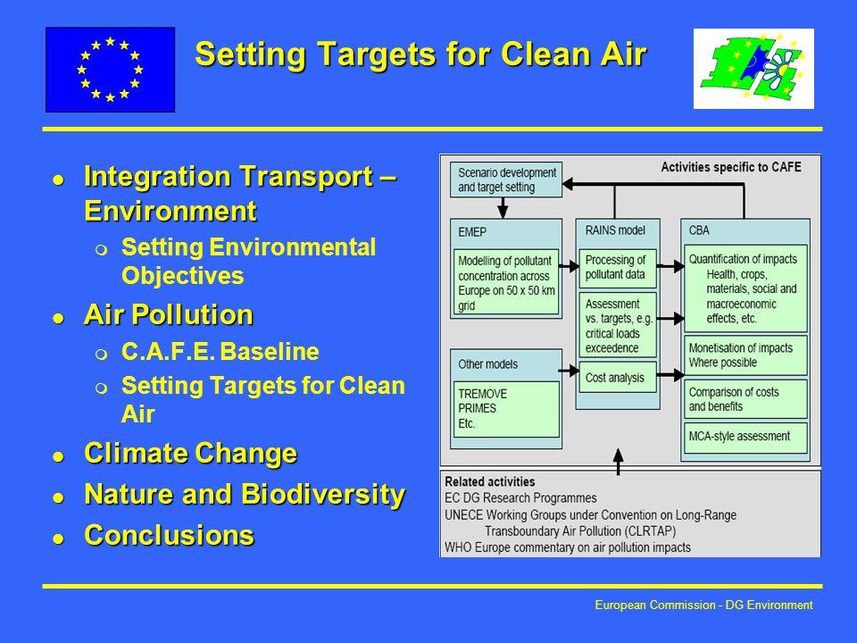 European Commission - DG Environment Setting Targets for Clean Air l Integration Transport – Environment m Setting Environmental Objectives l Air Pollution m C.A.F.E.
