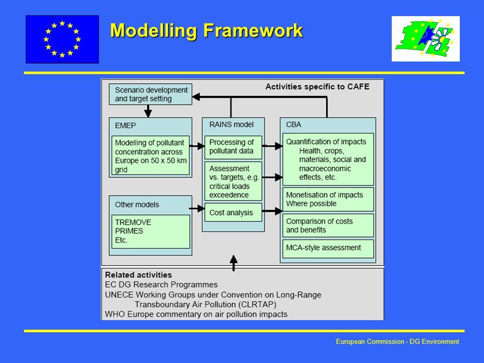 European Commission - DG Environment Modelling Framework