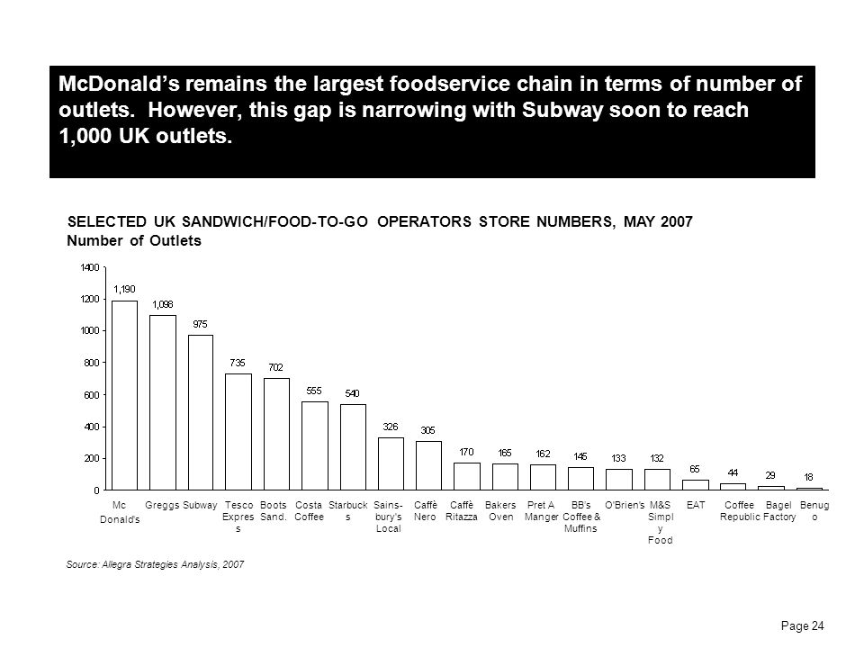 Page 24 Source: Allegra Strategies Analysis, 2007 SELECTED UK SANDWICH/FOOD-TO-GO OPERATORS STORE NUMBERS, MAY 2007 Number of Outlets McDonalds remain