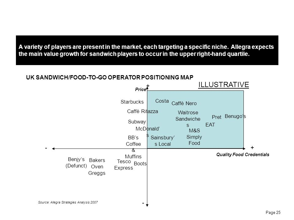 Page 25 A variety of players are present in the market, each targeting a specific niche. Allegra expects the main value growth for sandwich players to