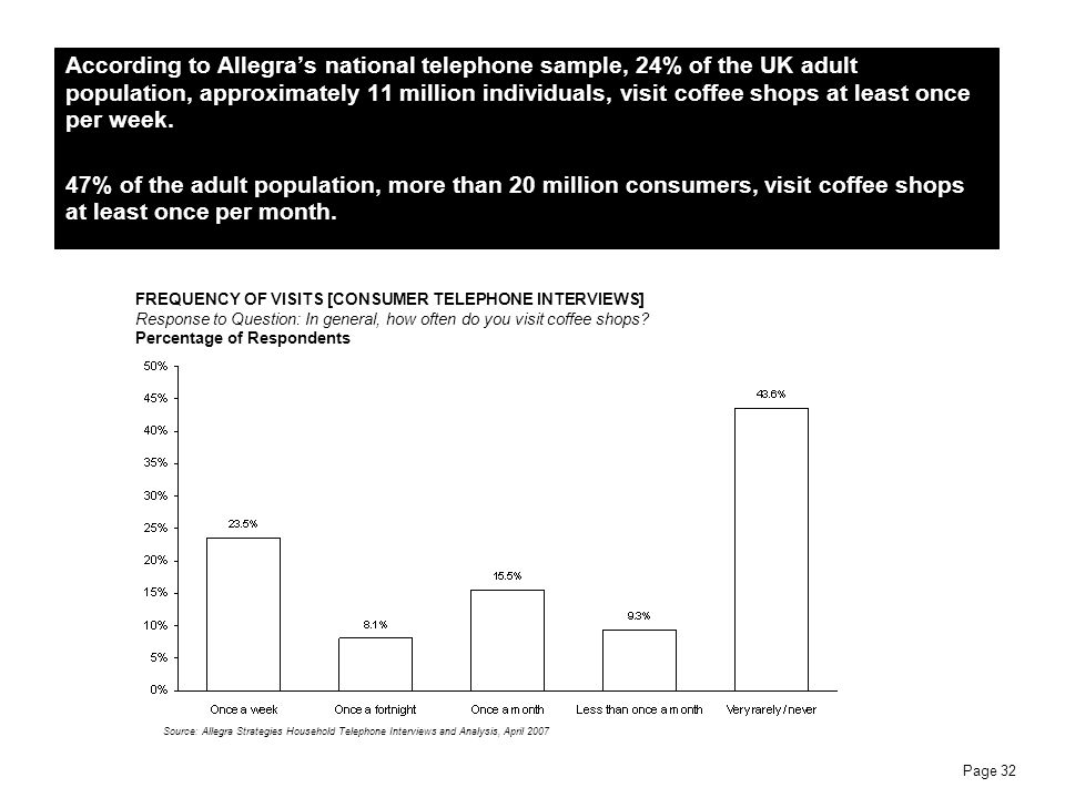 Page 32 According to Allegras national telephone sample, 24% of the UK adult population, approximately 11 million individuals, visit coffee shops at l