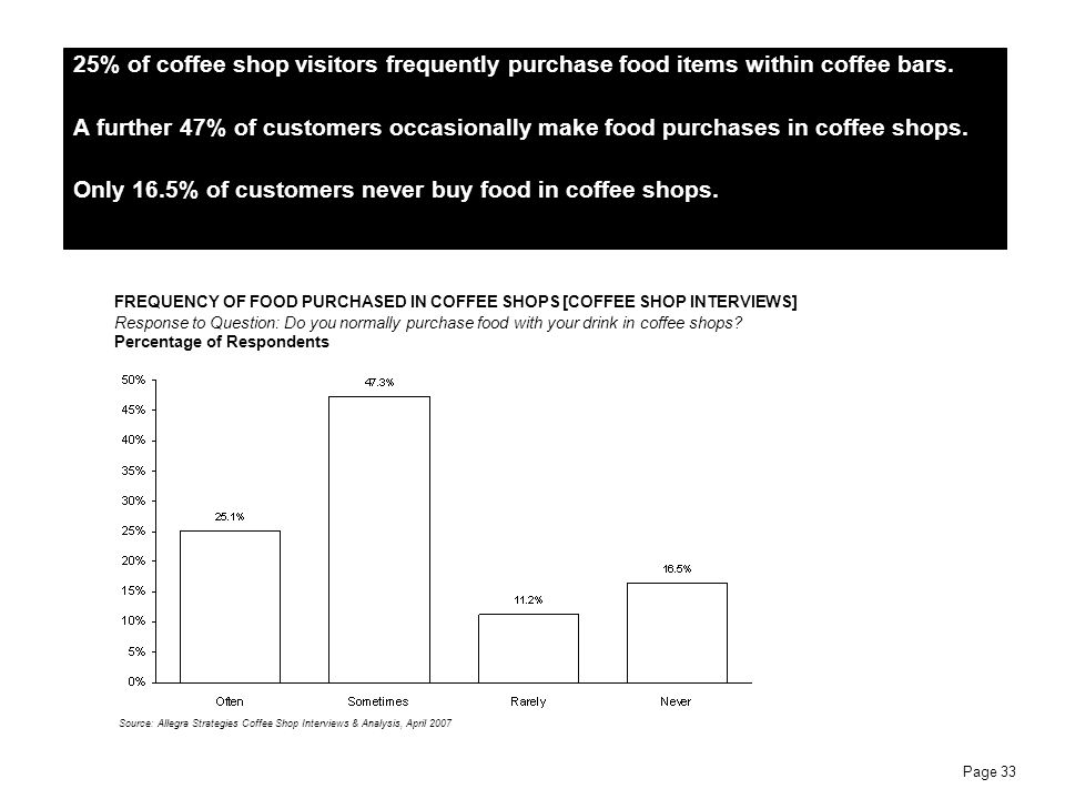 Page 33 25% of coffee shop visitors frequently purchase food items within coffee bars. A further 47% of customers occasionally make food purchases in