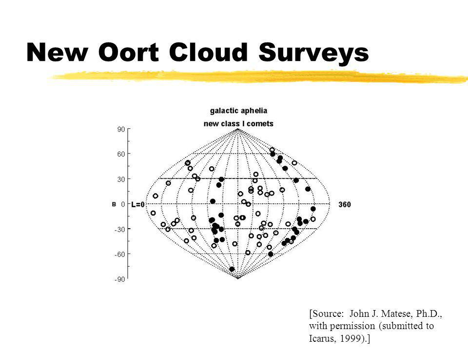 New Oort Cloud Surveys [Source: John J.