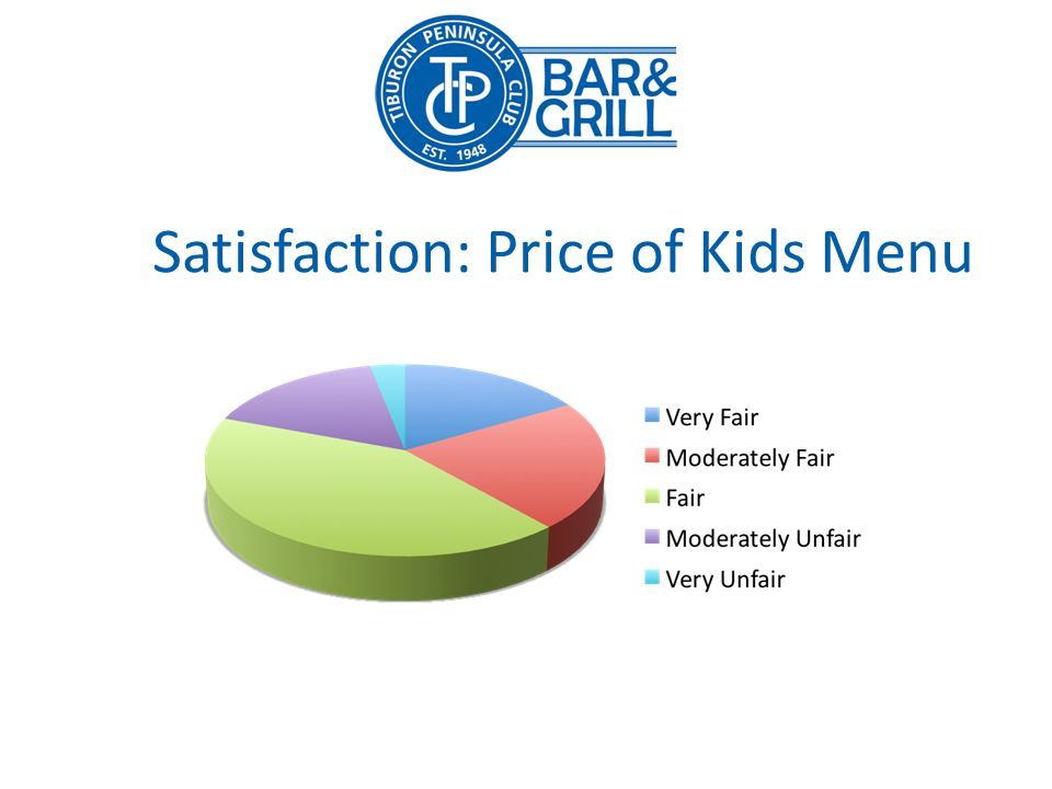 Satisfaction: Price of Kids Menu
