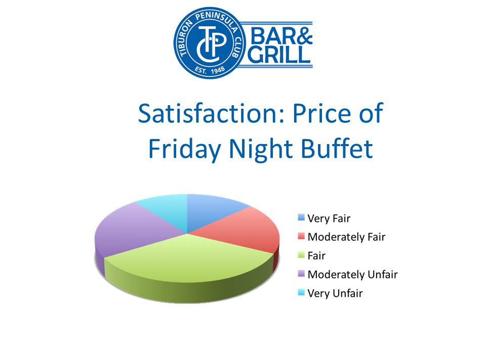 Satisfaction: Price of Friday Night Buffet