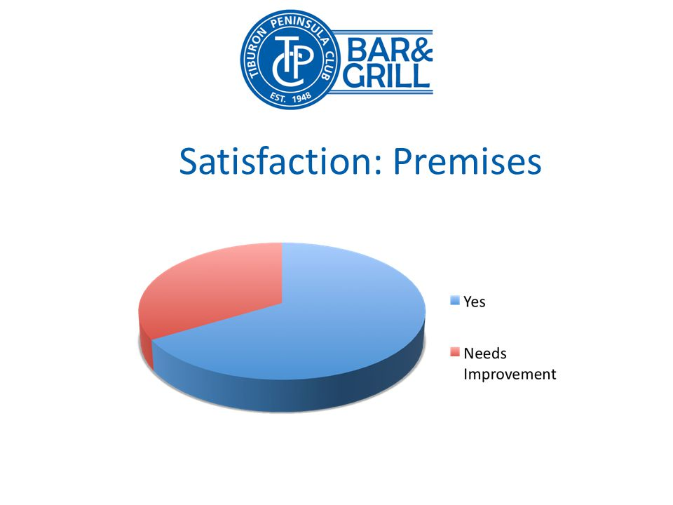 Satisfaction: Premises
