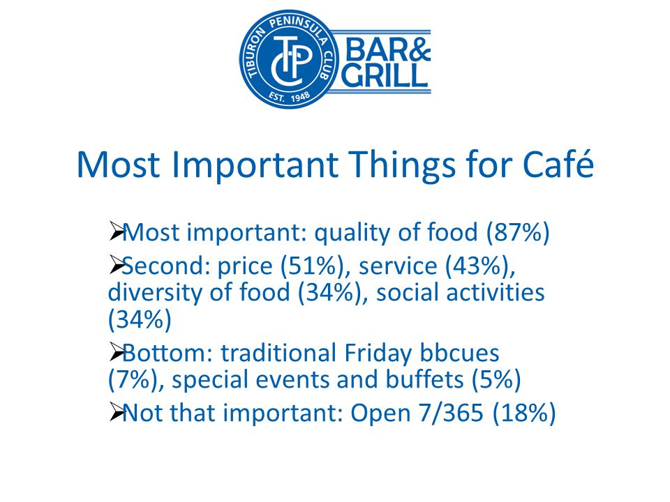 Most Important Things for Café Most important: quality of food (87%) Second: price (51%), service (43%), diversity of food (34%), social activities (34%) Bottom: traditional Friday bbcues (7%), special events and buffets (5%) Not that important: Open 7/365 (18%)