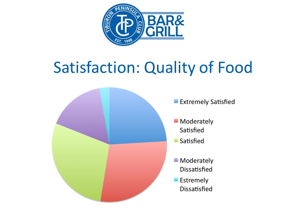 Satisfaction: Quality of Food