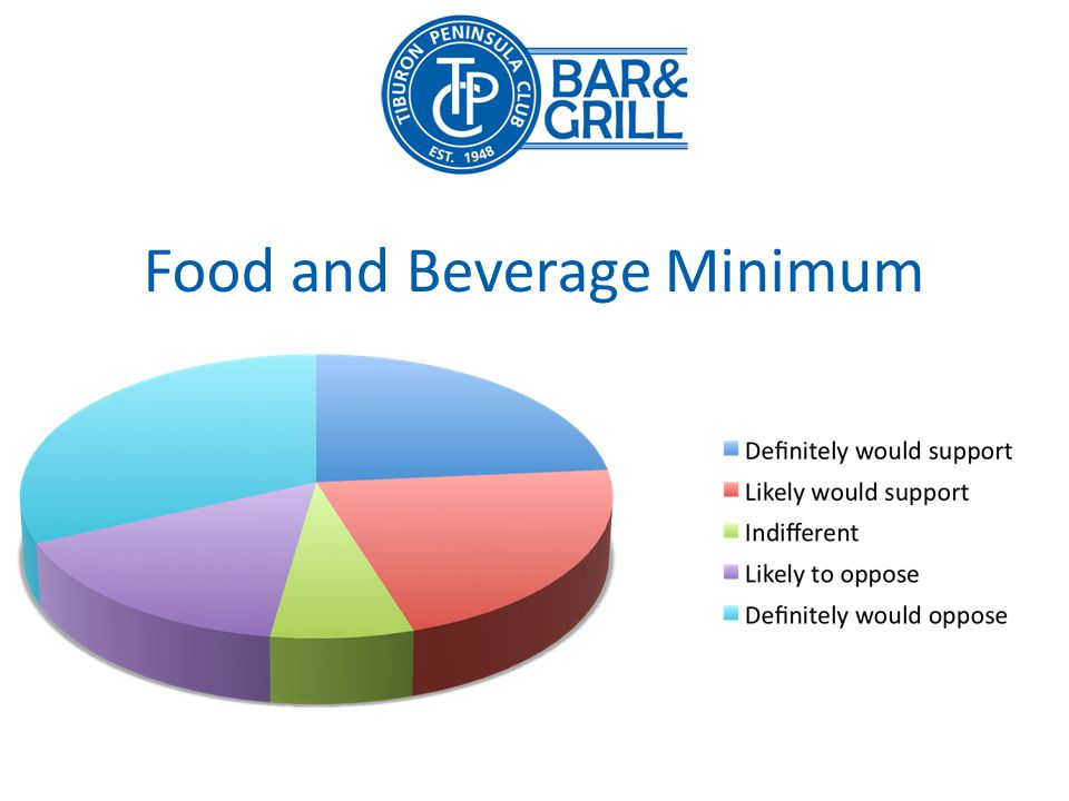 Food and Beverage Minimum