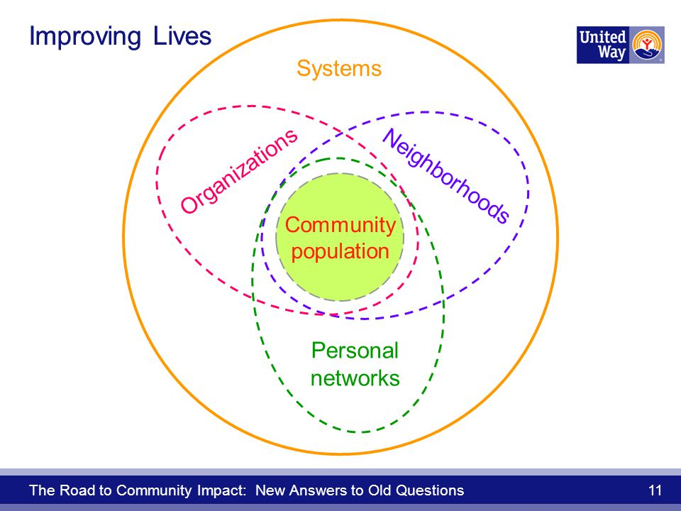 The Road to Community Impact: New Answers to Old Questions 11 Systems Neighborhoods Personal networks Organizations Improving Lives Community population Improving Lives