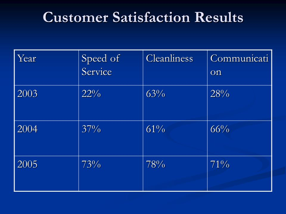 Customer Satisfaction Results Year Speed of Service Cleanliness Communicati on 200322%63%28% 200437%61%66% 200573%78%71%