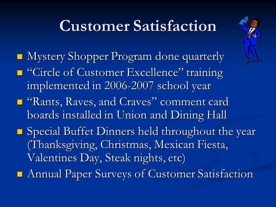 Customer Satisfaction Results YearOverallSatisfaction Food Variety Customer Service 2003 High 21% Moderate 57% 27%42% 2004 High 32% Moderate 52% 28%42% 2005 High 53% Moderate 45% 45%73%
