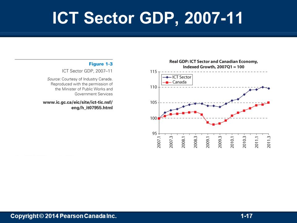 Copyright © 2014 Pearson Canada Inc. 1-17 ICT Sector GDP, 2007-11