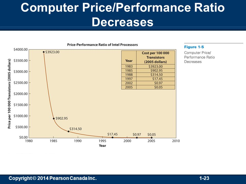 Copyright © 2014 Pearson Canada Inc. 1-23 Computer Price/Performance Ratio Decreases