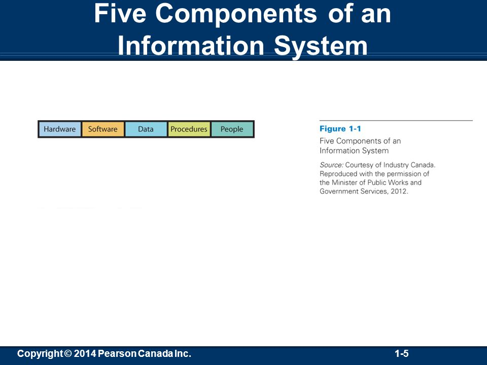 Copyright © 2014 Pearson Canada Inc. 1-5 Five Components of an Information System
