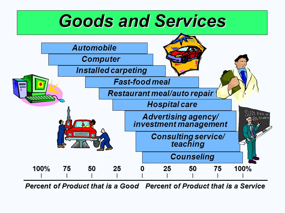 Goods and Services Automobile Computer Installed carpeting Fast-food meal Restaurant meal/auto repair Hospital care Advertising agency/ investment man