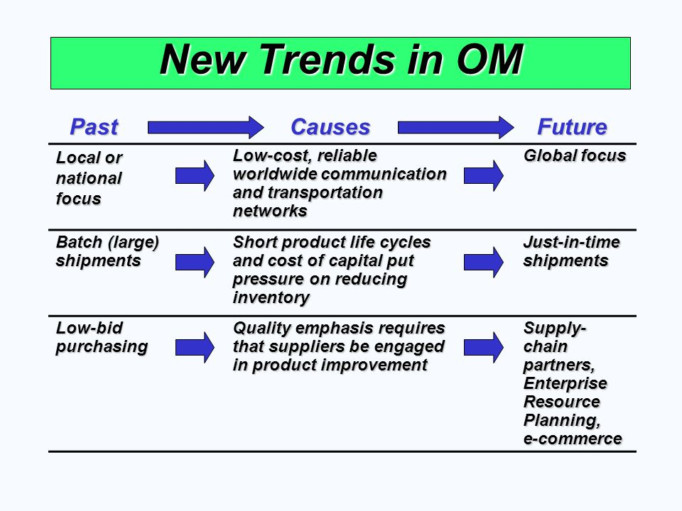 New Trends in OM Local or national focus Low-cost, reliable worldwide communication and transportation networks Global focus Batch (large) shipments S