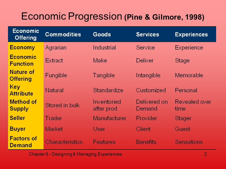 Economic Progression (Pine & Gilmore, 1998) Chapter 6 - Designing & Managing Experiences2