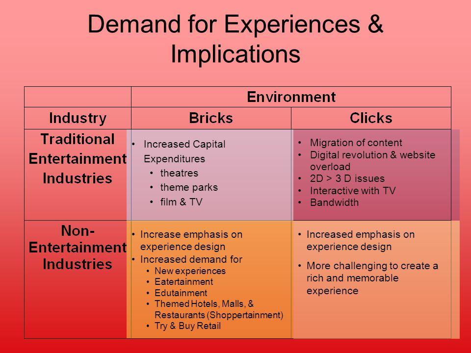 Demand for Experiences & Implications Increased Capital Expenditures theatres theme parks film & TV Increase emphasis on experience design Increased demand for New experiences Eatertainment Edutainment Themed Hotels, Malls, & Restaurants (Shoppertainment) Try & Buy Retail Migration of content Digital revolution & website overload 2D > 3 D issues Interactive with TV Bandwidth Increased emphasis on experience design More challenging to create a rich and memorable experience