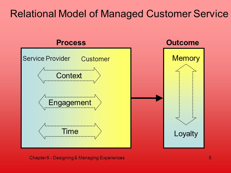 Relational Model of Managed Customer Service Process Service Provider Customer Context Engagement Time Outcome Memory Loyalty Chapter 6 - Designing & Managing Experiences5