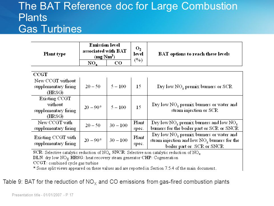 Presentation title - 01/01/2007 - P 17 The BAT Reference doc for Large Combustion Plants Gas Turbines Table 9: BAT for the reduction of NO X and CO em