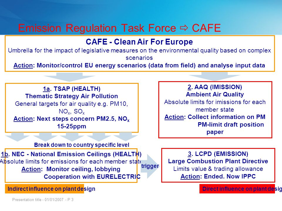 Presentation title - 01/01/2007 - P 3 CAFE - Clean Air For Europe Umbrella for the impact of legislative measures on the environmental quality based o