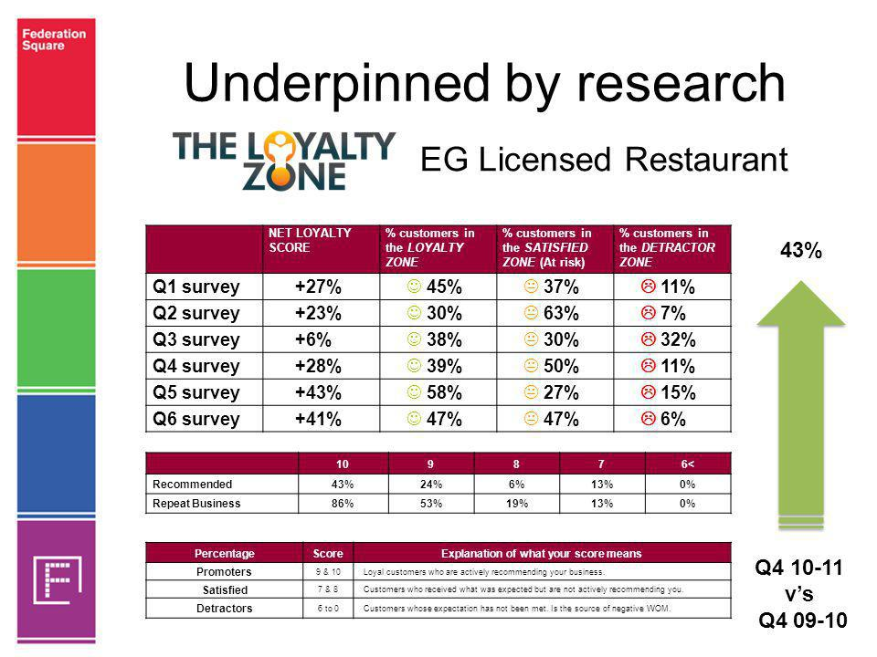 Underpinned by research NET LOYALTY SCORE % customers in the LOYALTY ZONE % customers in the SATISFIED ZONE (At risk) % customers in the DETRACTOR ZON