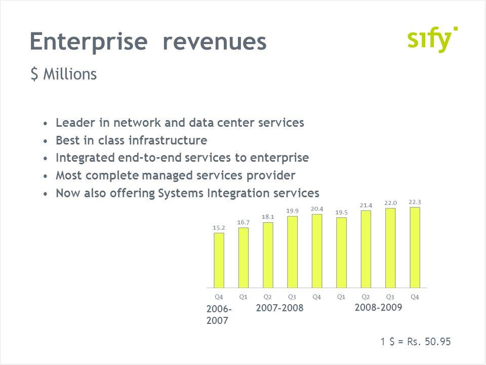 Enterprise revenues 2006- 2007 2007-2008 2008-2009 $ Millions 1 $ = Rs.