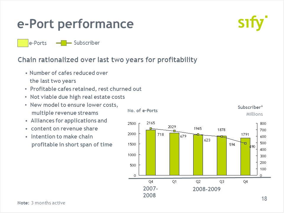 18 e-Port performance e-Ports Subscriber No.